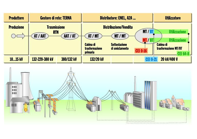 Limpianto elettrico utilizzatore e la tensione nominale - Elettro
