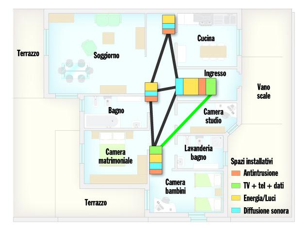 Come scegliere e posare i tubi protettivi elettro for Schemi elettrici residenziali