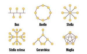 Cavi e architetture di rete