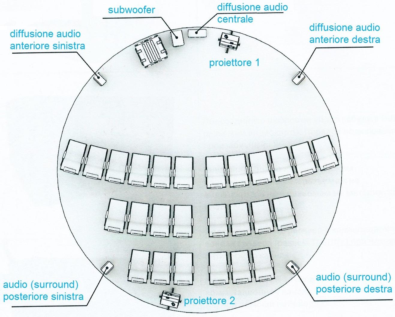 LA PROIEZIONE, realizzata con 2 proiettori ViewSonic che operano con un flusso luminoso di 7000 lumen, è supportata da un sistema surround di tipo 5.1 con 5 diffusori e 1 subwoofer.