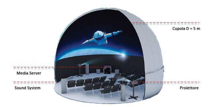 Il sistema di proiezione è costituito da 2 proiettori in grado di inviare sulla cupola geodetica le immagini e di produrre un effetto 3D.