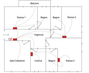 Nella planimetria si notano in rosso la localizzazione delle scatole di derivazione e i passaggi delle dorsali e del BUS (tre cavi unifilari 1,5mm standard antifiamma), mentre in blu le aree servite da ciascuna scatola.