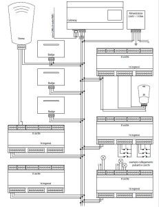 Lo Schema Logico dei dispositivi installati all'interno del Bed and Breakfast.
