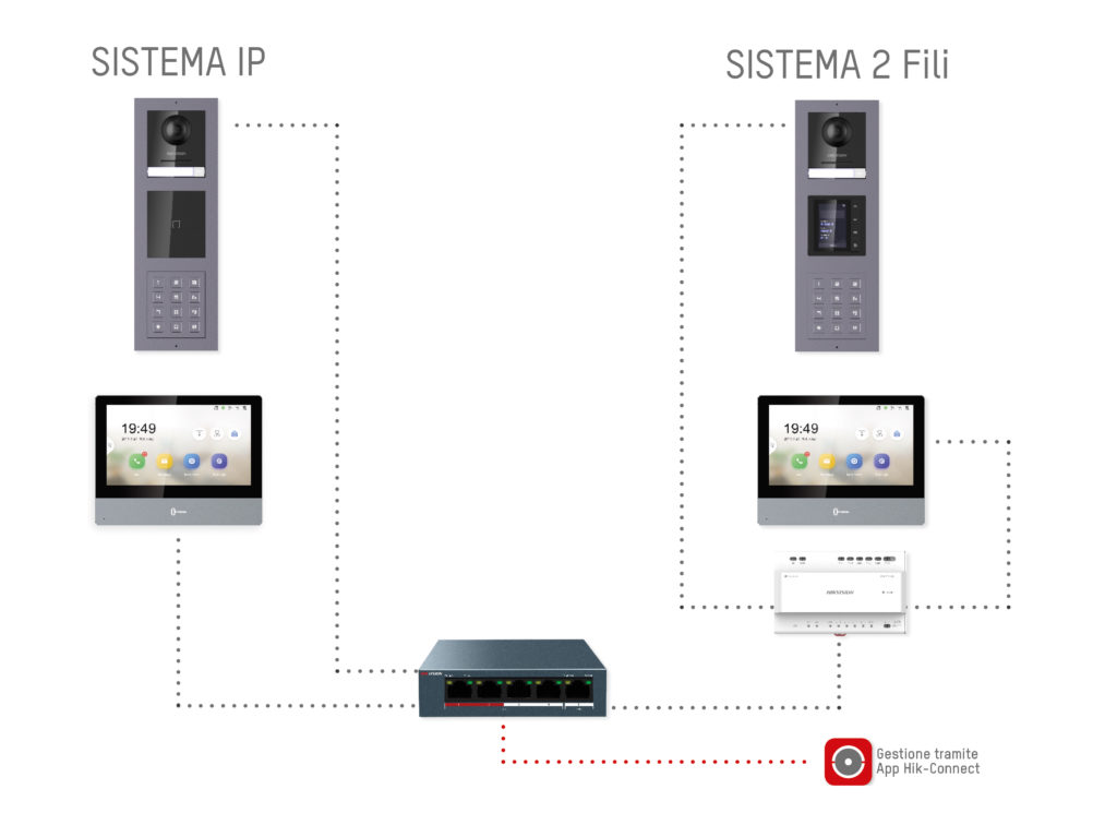 sistema video intercom ip & 2wire hikvision